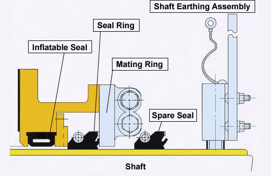 Water Lubricated Stern Tube Seal